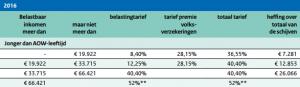 Belastingtarieven 2016